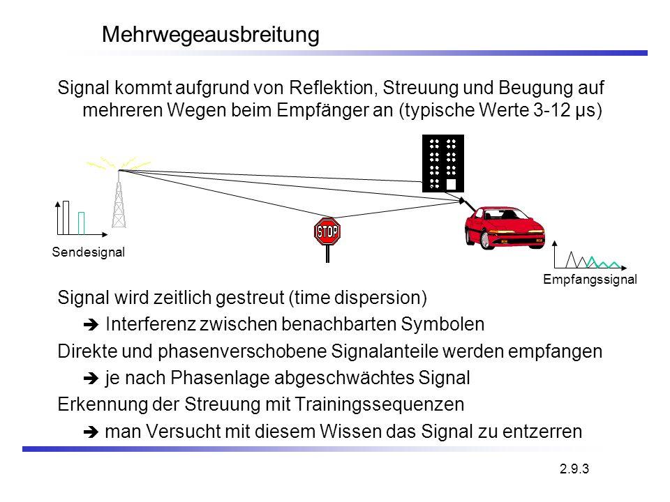Mehrwegeausbreitung Signal kommt aufgrund von Reflektion, Streuung und Beugung auf mehreren Wegen beim Empfänger an (typische Werte 3-12 µs) Signal wi