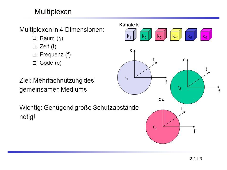 r2r2 r3r3 r1r1 Multiplexen Multiplexen in 4 Dimensionen: Raum (r i ) Zeit (t) Frequenz (f) Code (c) Ziel: Mehrfachnutzung des gemeinsamen Mediums Wich