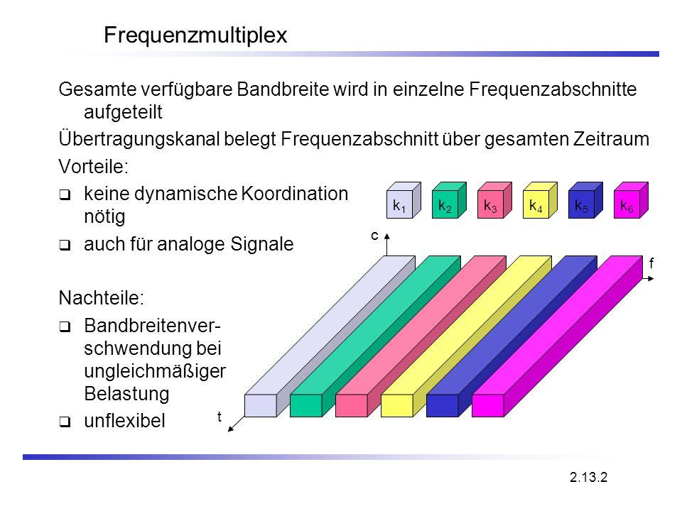 Frequenzmultiplex Gesamte verfügbare Bandbreite wird in einzelne Frequenzabschnitte aufgeteilt Übertragungskanal belegt Frequenzabschnitt über gesamte