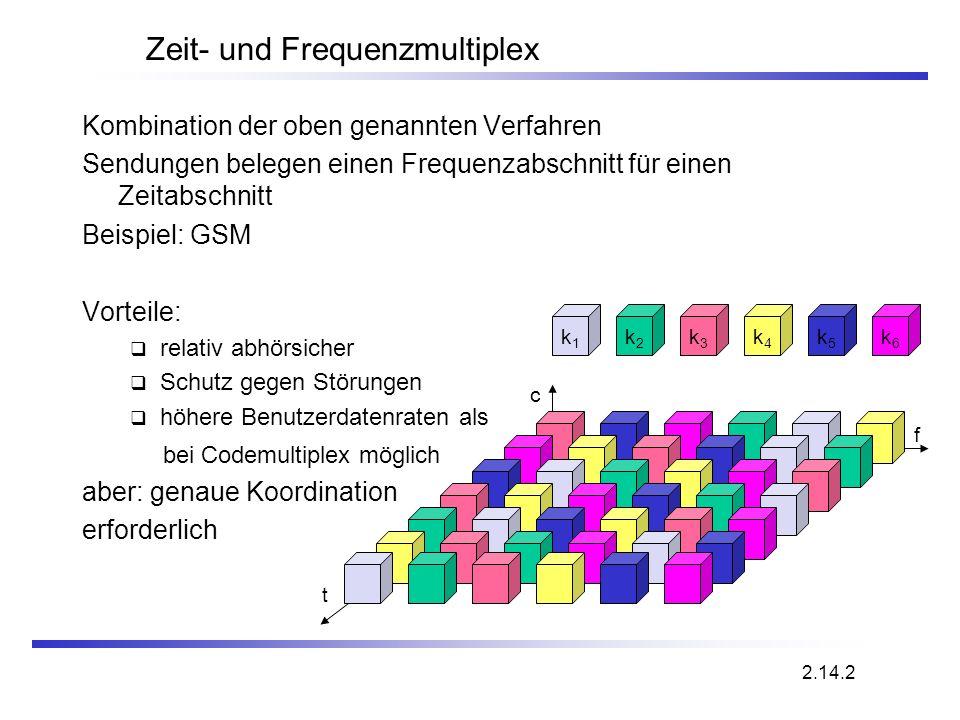 f Zeit- und Frequenzmultiplex Kombination der oben genannten Verfahren Sendungen belegen einen Frequenzabschnitt für einen Zeitabschnitt Beispiel: GSM