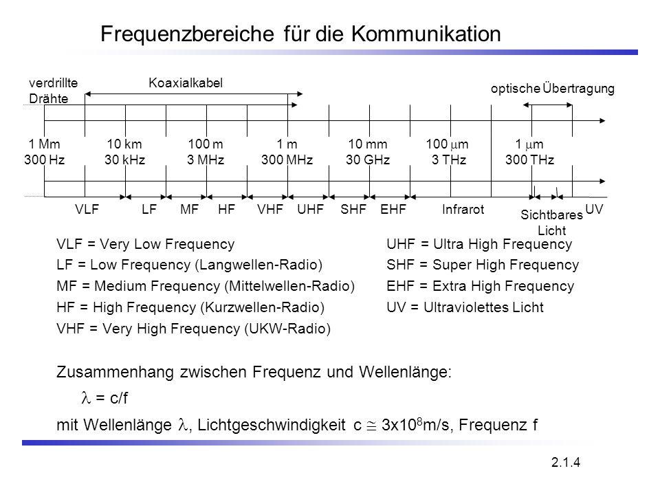 2.1.4 Frequenzbereiche für die Kommunikation VLF = Very Low FrequencyUHF = Ultra High Frequency LF = Low Frequency (Langwellen-Radio)SHF = Super High