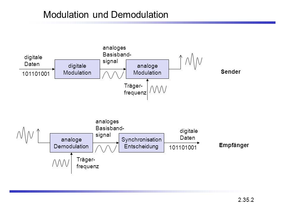 Modulation und Demodulation Synchronisation Entscheidung digitale Daten analoge Demodulation Träger- frequenz analoges Basisband- signal 101101001 Emp