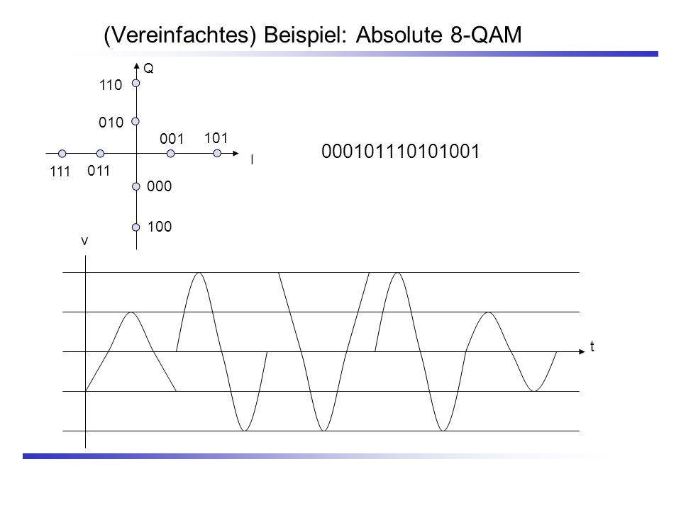 (Vereinfachtes) Beispiel: Absolute 8-QAM 000101110101001 Q I 000 100 011 111 001 101 110 010 t v
