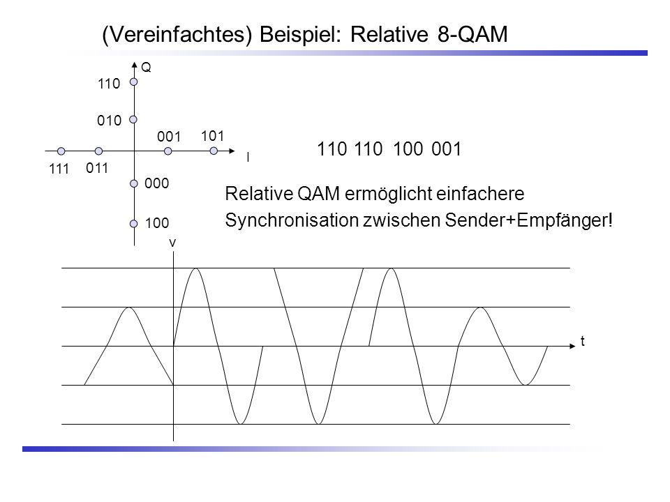(Vereinfachtes) Beispiel: Relative 8-QAM 110 Q I 000 100 011 111 001 101 110 010 t v 110100001 Relative QAM ermöglicht einfachere Synchronisation zwis