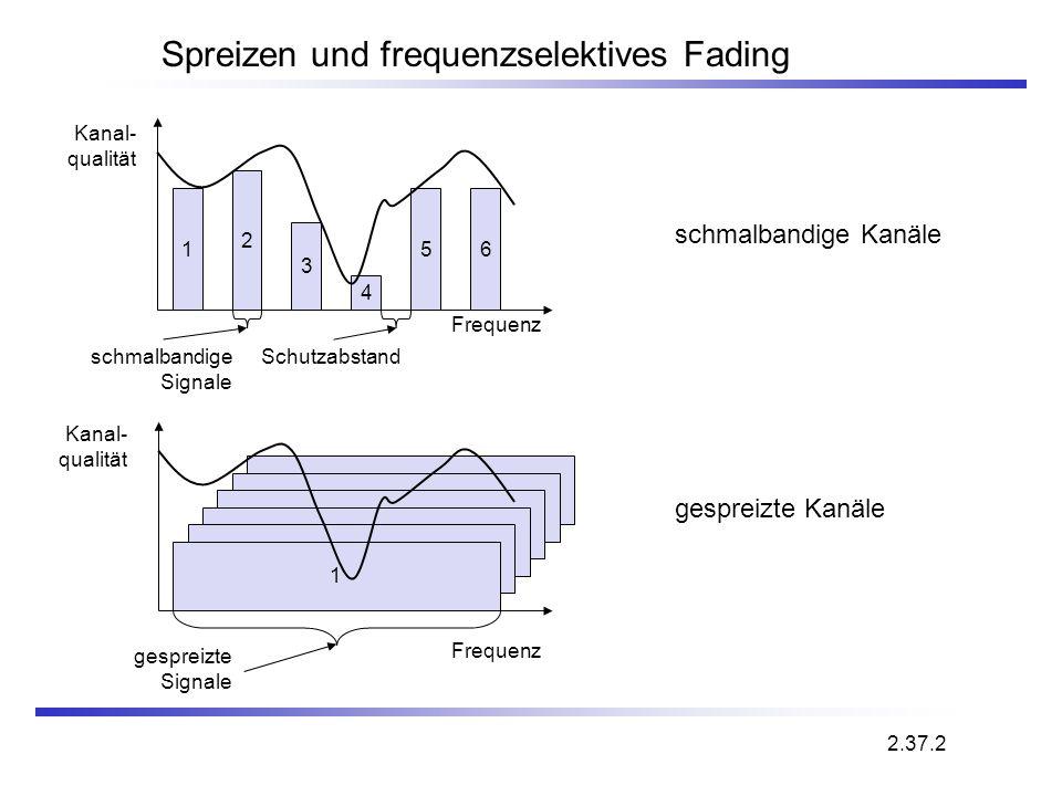 Spreizen und frequenzselektives Fading Frequenz Kanal- qualität 1 2 3 4 56 schmalbandige Signale Schutzabstand 2 2 2 2 2 Frequenz Kanal- qualität 1 ge