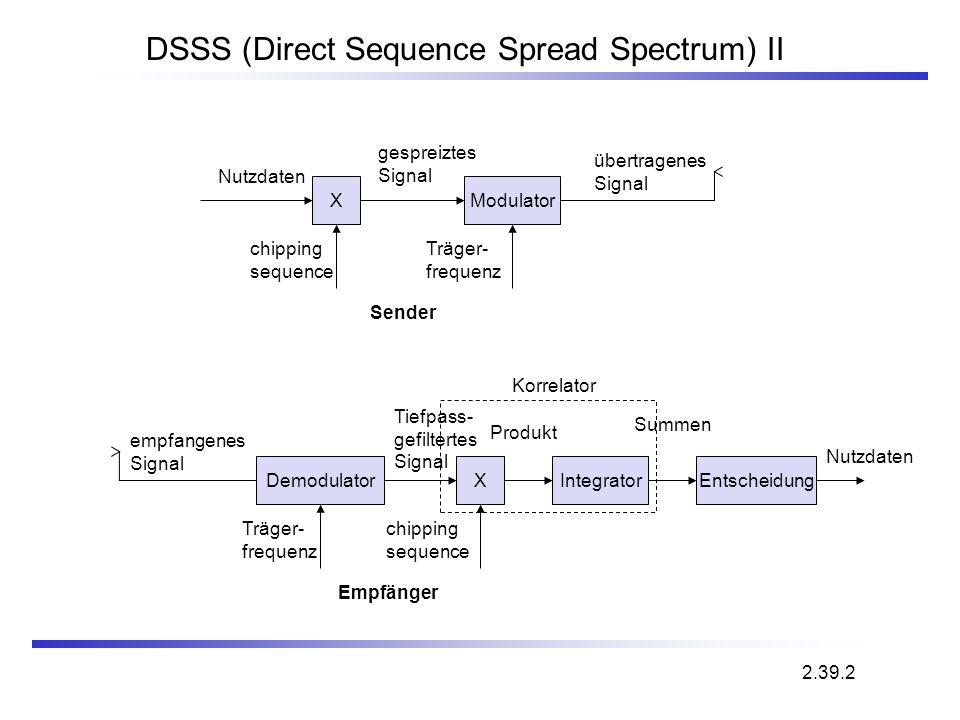 DSSS (Direct Sequence Spread Spectrum) II X Nutzdaten chipping sequence Modulator Träger- frequenz gespreiztes Signal übertragenes Signal Sender Demod