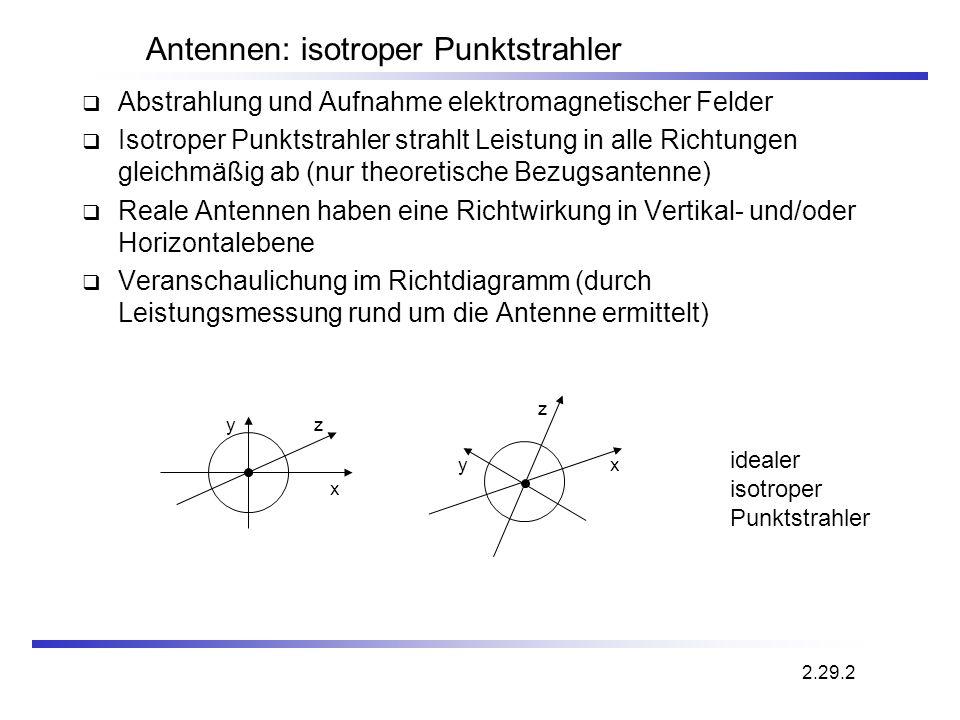 Abstrahlung und Aufnahme elektromagnetischer Felder Isotroper Punktstrahler strahlt Leistung in alle Richtungen gleichmäßig ab (nur theoretische Bezug