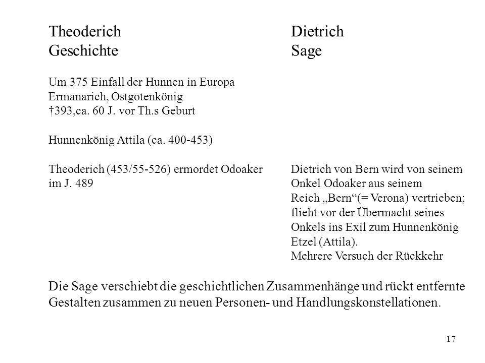 17 TheoderichDietrich GeschichteSage Um 375 Einfall der Hunnen in Europa Ermanarich, Ostgotenkönig 393,ca. 60 J. vor Th.s Geburt Hunnenkönig Attila (c