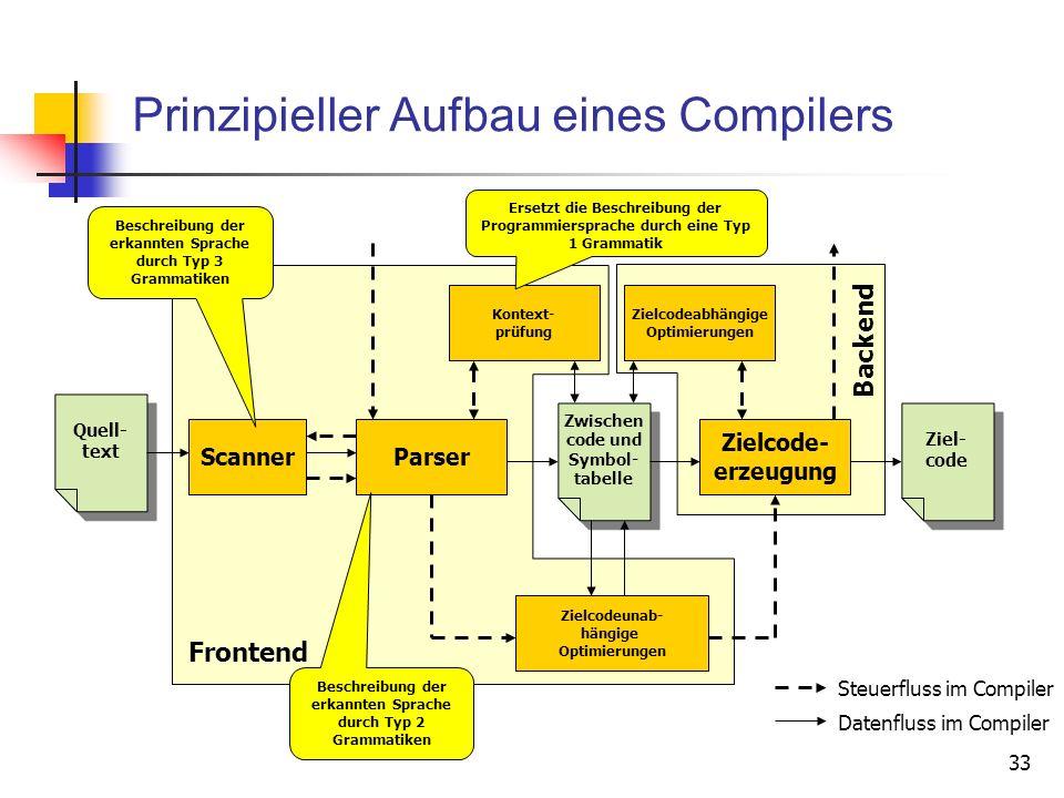 33 Prinzipieller Aufbau eines Compilers Parser Quell- text Scanner Zwischen code und Symbol- tabelle Zwischen code und Symbol- tabelle Ziel- code Ziel