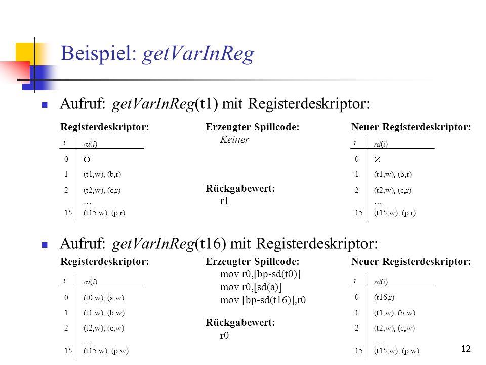 12 Beispiel: getVarInReg Aufruf: getVarInReg(t1) mit Registerdeskriptor: Aufruf: getVarInReg(t16) mit Registerdeskriptor: i rd(i) (t1,w), (b,r) (t2,w), (c,r) 0 1 2 (t15,w), (p,r)15 … i rd(i) (t0,w), (a,w) (t1,w), (b,w) (t2,w), (c,w) 0 1 2 (t15,w), (p,w)15 … Rückgabewert: r0 Erzeugter Spillcode: mov r0,[bp-sd(t0)] mov r0,[sd(a)] mov [bp-sd(t16)],r0 Neuer Registerdeskriptor: i rd(i) (t16,r) (t1,w), (b,w) (t2,w), (c,w) 0 1 2 (t15,w), (p,w)15 … Registerdeskriptor: Rückgabewert: r1 Erzeugter Spillcode: Keiner Neuer Registerdeskriptor:Registerdeskriptor: i rd(i) (t1,w), (b,r) (t2,w), (c,r) 0 1 2 (t15,w), (p,r)15 …