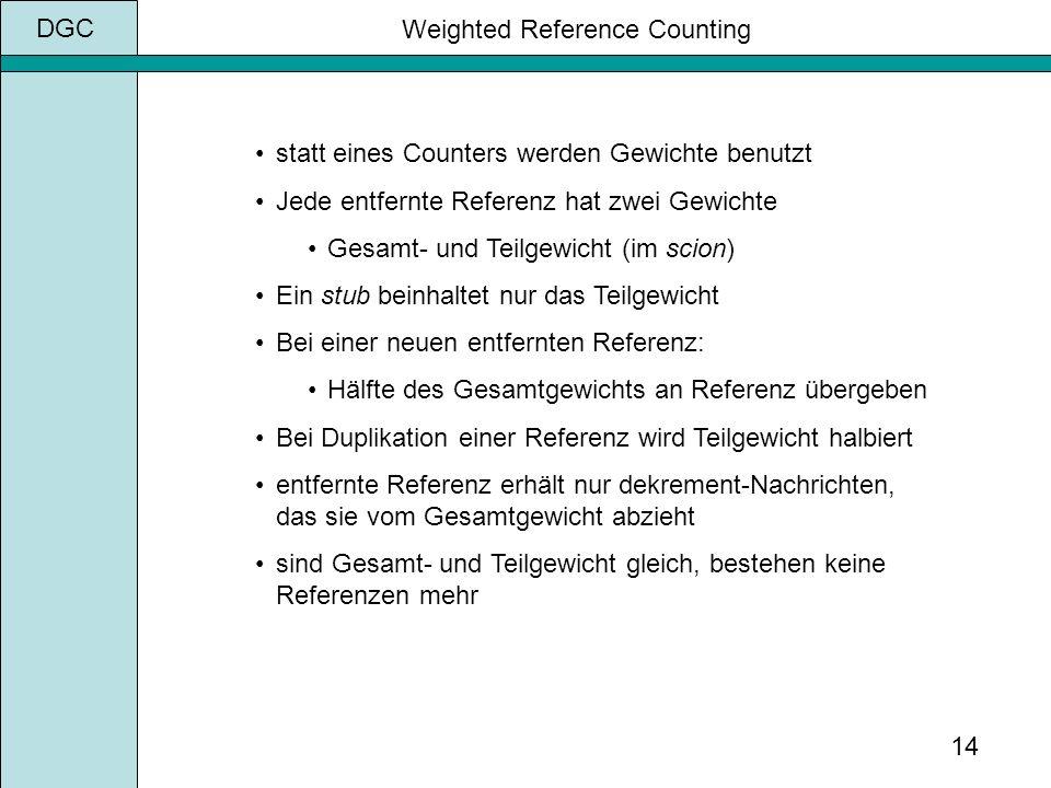 DGC 14 Weighted Reference Counting statt eines Counters werden Gewichte benutzt Jede entfernte Referenz hat zwei Gewichte Gesamt- und Teilgewicht (im scion) Ein stub beinhaltet nur das Teilgewicht Bei einer neuen entfernten Referenz: Hälfte des Gesamtgewichts an Referenz übergeben Bei Duplikation einer Referenz wird Teilgewicht halbiert entfernte Referenz erhält nur dekrement-Nachrichten, das sie vom Gesamtgewicht abzieht sind Gesamt- und Teilgewicht gleich, bestehen keine Referenzen mehr