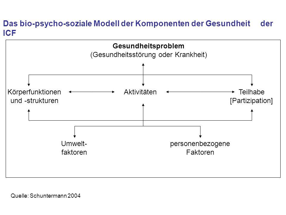 Das bio-psycho-soziale Modell der Komponenten der Gesundheit der ICF Gesundheitsproblem (Gesundheitsstörung oder Krankheit) AktivitätenKörperfunktione