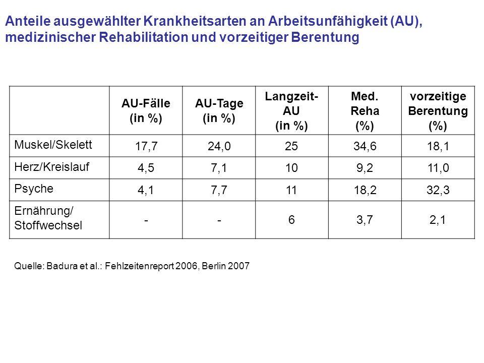 Anteile ausgewählter Krankheitsarten an Arbeitsunfähigkeit (AU), medizinischer Rehabilitation und vorzeitiger Berentung AU-Fälle (in %) AU-Tage (in %)