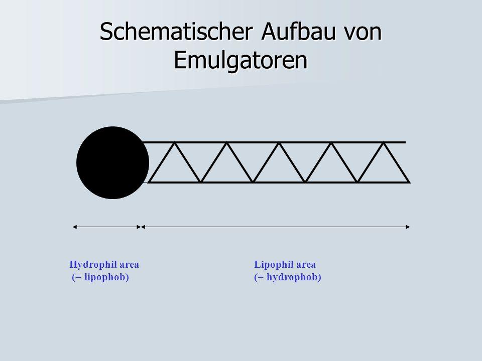 Schematischer Aufbau von Emulgatoren Hydrophil area (= lipophob) Lipophil area (= hydrophob)