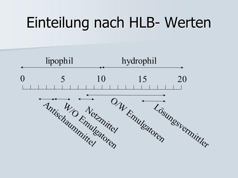 Einteilung nach HLB- Werten 0 5 10 1520 lipophilhydrophil Antischaummittel W/O Emulgatoren Netzmittel O/W Emulgatoren Lösungsvermittler