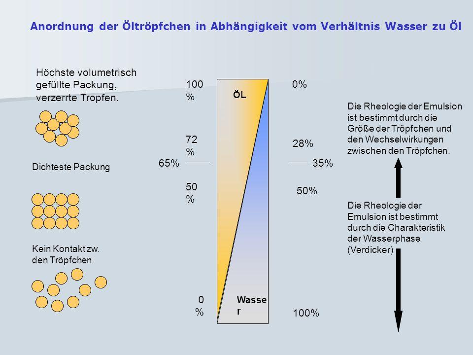 50 % 72 % 28% 100 % 0% 65% 100% %0%0 50% 35% Höchste volumetrisch gefüllte Packung, verzerrte Tropfen. Die Rheologie der Emulsion ist bestimmt durch d