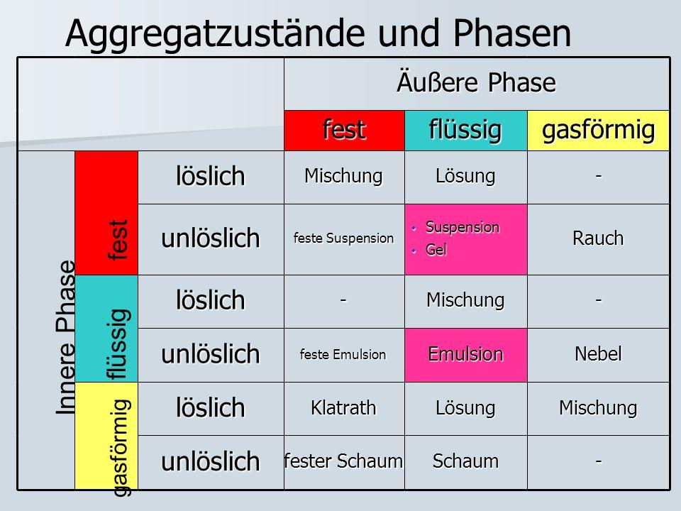 Aggregatzustände und Phasen fest flüssig gasförmig Innere Phase