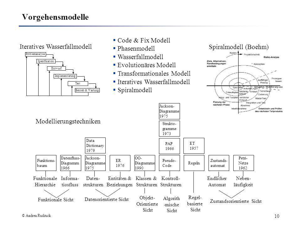 © Andrea Rudzuck 10 Vorgehensmodelle Jackson- Diagramme 1975 Strukto- gramme 1973 PAP 1966 Pseudo- Code ET 1957 Regeln Zustands- automat Petri- Netze