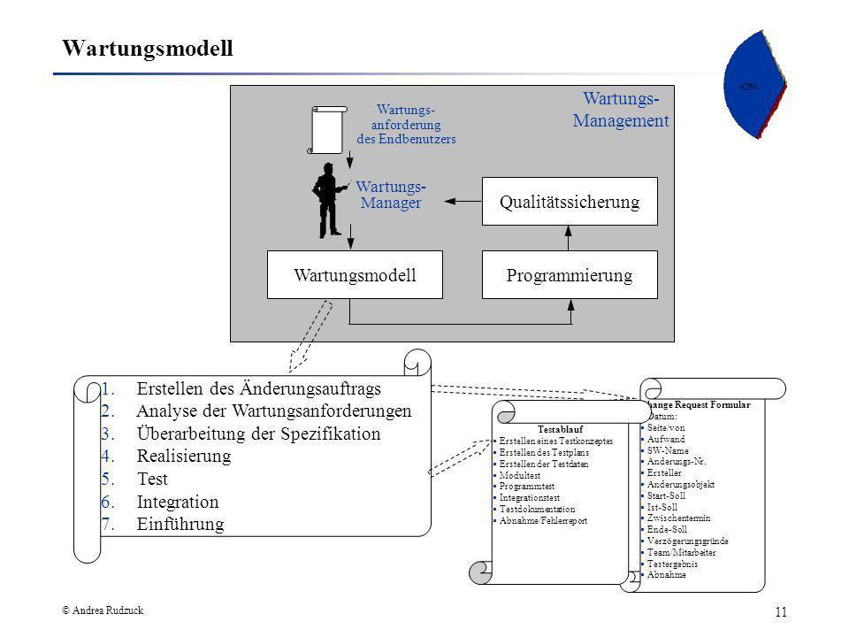© Andrea Rudzuck 11 Wartungs- Management Wartungsmodell QualitätssicherungProgrammierung 1. Erstellen des Änderungsauftrags 2. Analyse der Wartungsanf