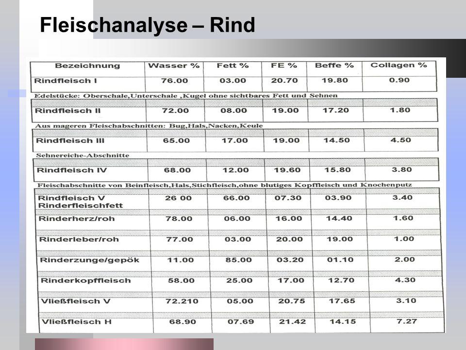 Fleischanalyse – Rind
