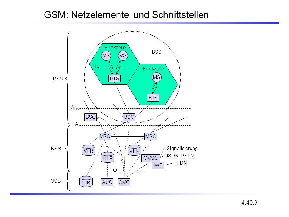 GSM: Netzelemente und Schnittstellen 4.40.3 NSS MS BTS BSC GMSC IWF OMC BTS BSC MSC A bis UmUm EIR HLR VLR A BSS PDN ISDN, PSTN RSS Funkzelle MS AUC O