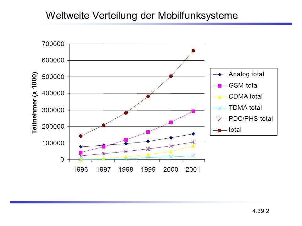 Weltweite Verteilung der Mobilfunksysteme 4.39.2