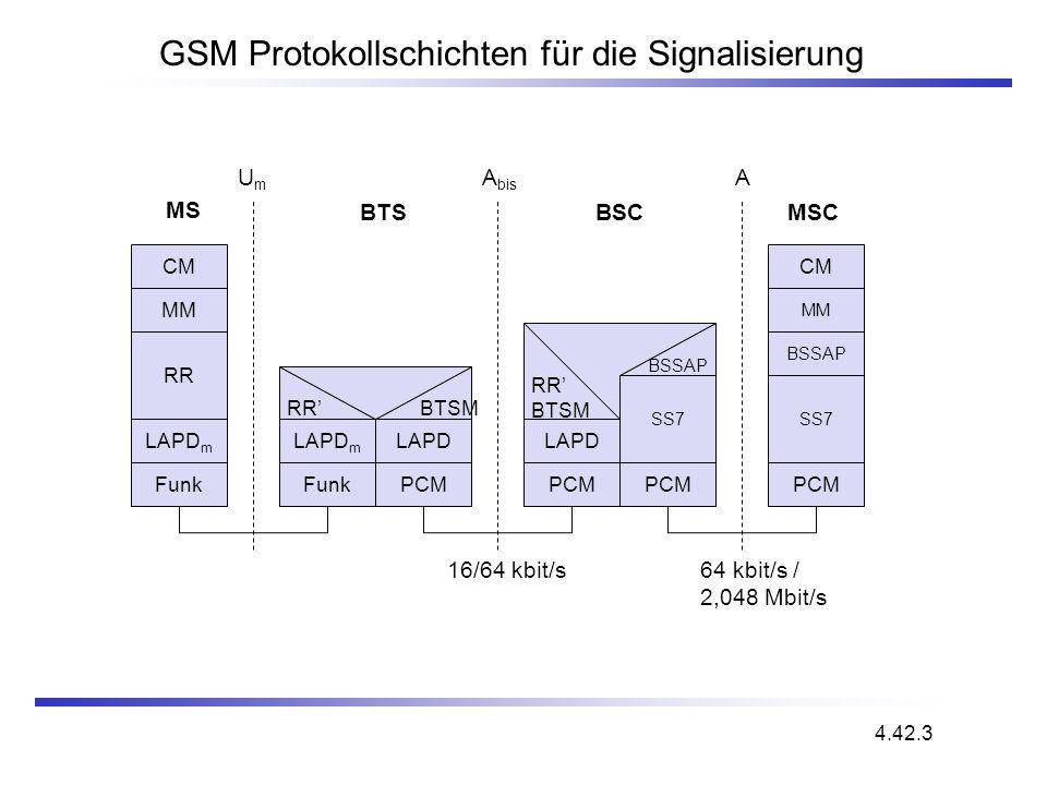 GSM Protokollschichten für die Signalisierung CM MM RR MM LAPD m Funk LAPD m Funk LAPD PCM RR BTSM CM LAPD PCM RR BTSM 16/64 kbit/s UmUm A bis A SS7 P