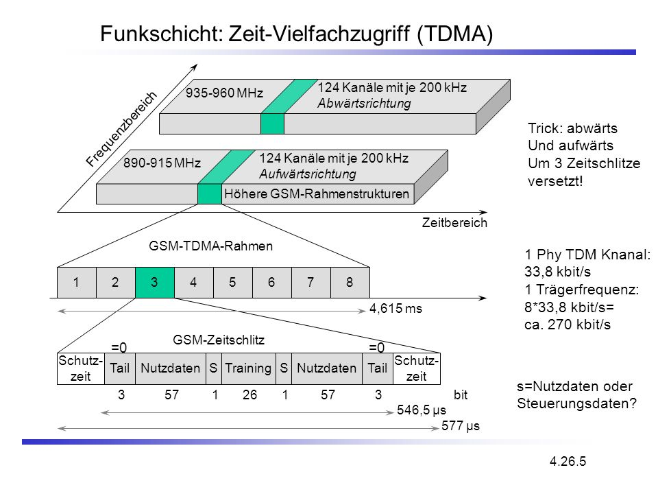 Funkschicht: Zeit-Vielfachzugriff (TDMA) 4.26.5 Frequenzbereich Zeitbereich GSM-TDMA-Rahmen GSM-Zeitschlitz 4,615 ms 546,5 µs 577 µs 3 935-960 MHz 124
