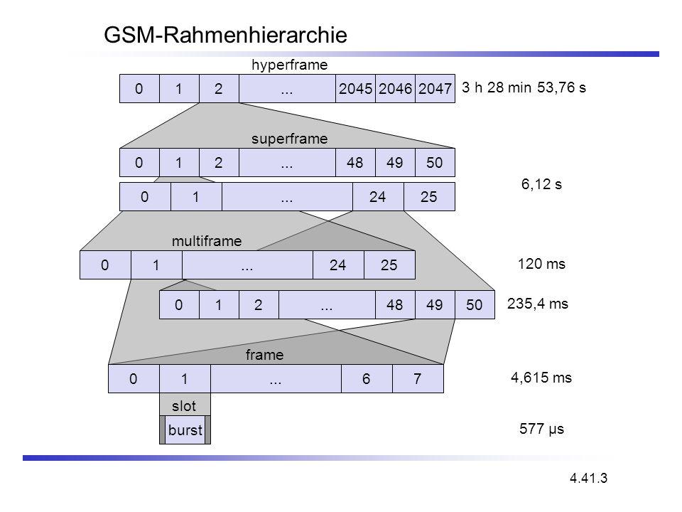GSM-Rahmenhierarchie 012204520462047... hyperframe 012484950... 012425... superframe 012425... 012484950... 0167 multiframe frame burst slot 577 µs 4,