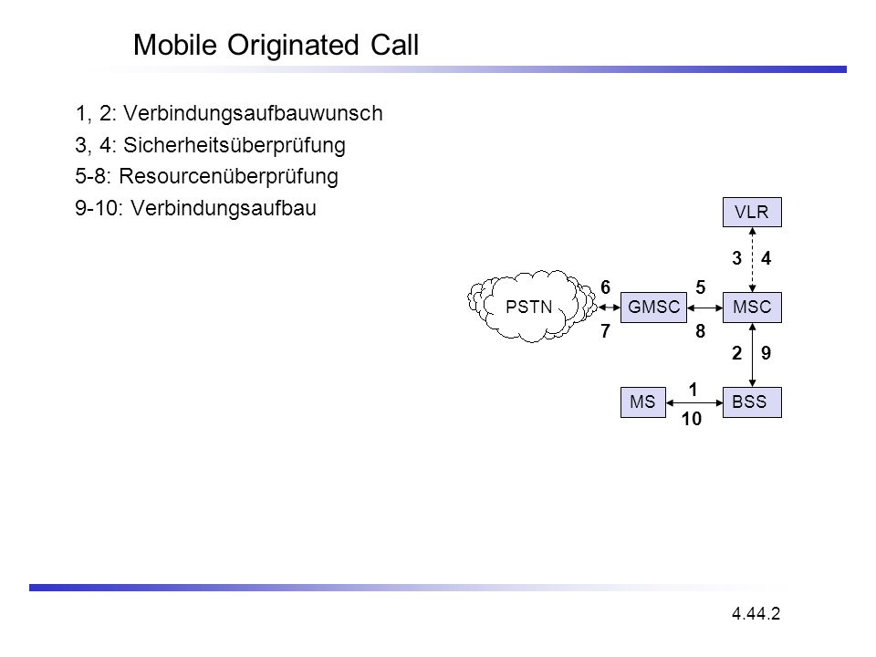 Mobile Originated Call PSTN GMSC VLR BSS MSC MS 1 2 65 34 9 10 78 1, 2: Verbindungsaufbauwunsch 3, 4: Sicherheitsüberprüfung 5-8: Resourcenüberprüfung