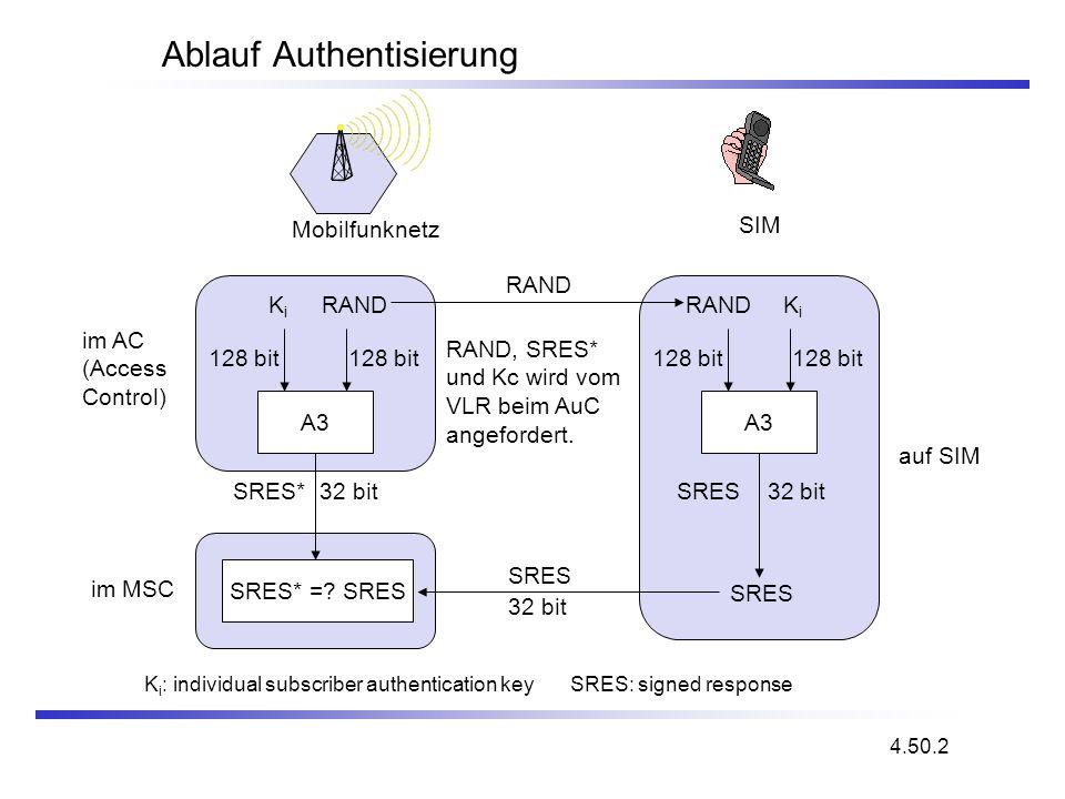 Ablauf Authentisierung A3 RANDKiKi 128 bit SRES* 32 bit A3 RANDKiKi 128 bit SRES 32 bit SRES* =? SRES SRES RAND SRES 32 bit Mobilfunknetz SIM im AC (A