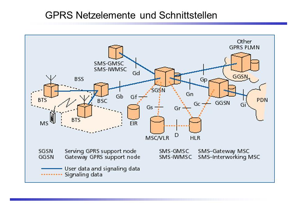 GPRS Netzelemente und Schnittstellen