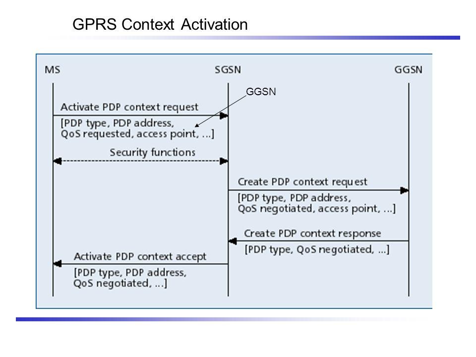 GPRS Context Activation GGSN