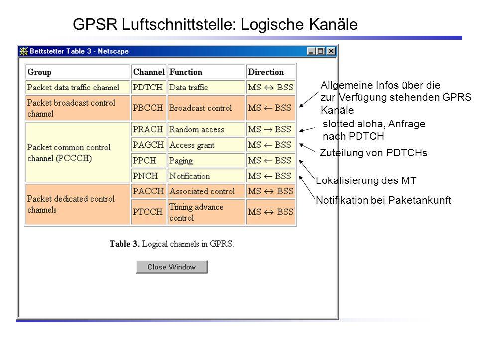 GPSR Luftschnittstelle: Logische Kanäle Allgemeine Infos über die zur Verfügung stehenden GPRS Kanäle Lokalisierung des MT Notifikation bei Paketankun