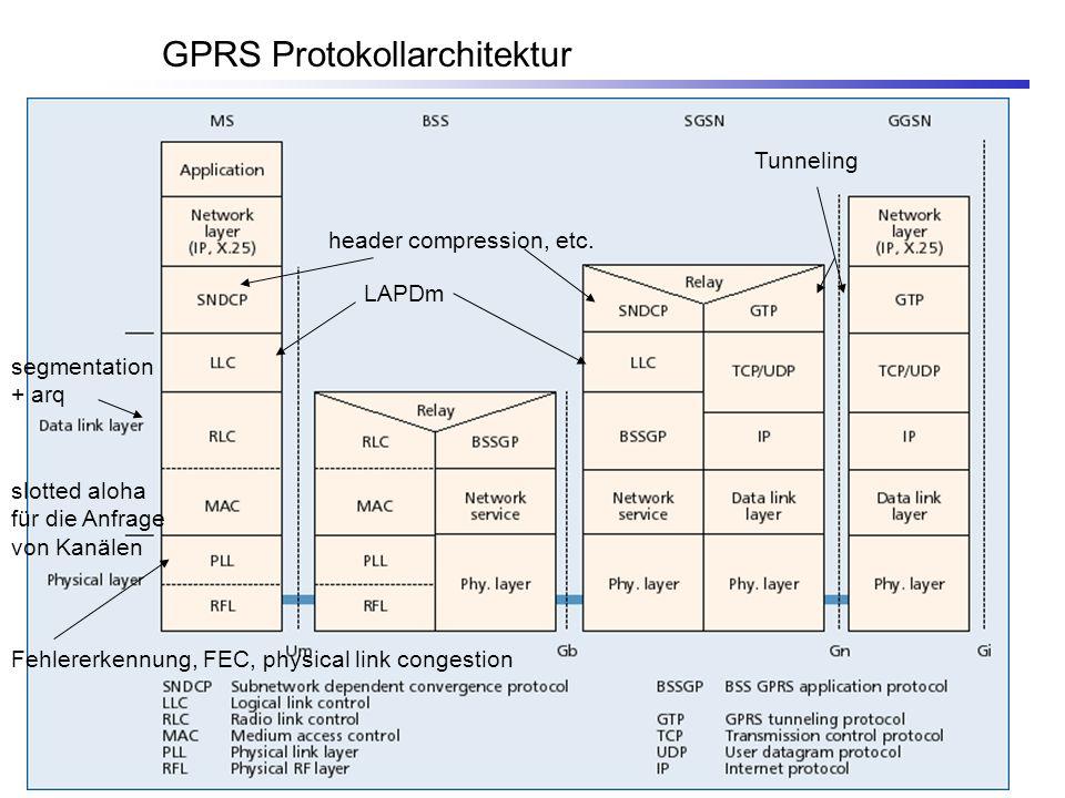 GPRS Protokollarchitektur Tunneling header compression, etc. LAPDm slotted aloha für die Anfrage von Kanälen Fehlererkennung, FEC, physical link conge