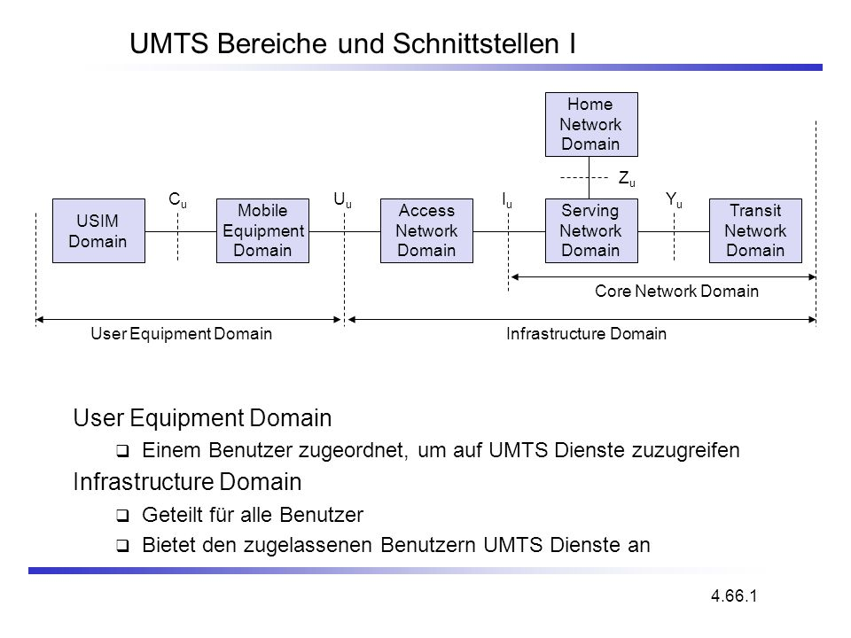 USIM Domain Mobile Equipment Domain Access Network Domain Serving Network Domain Transit Network Domain Home Network Domain CuCu UuUu IuIu User Equipm