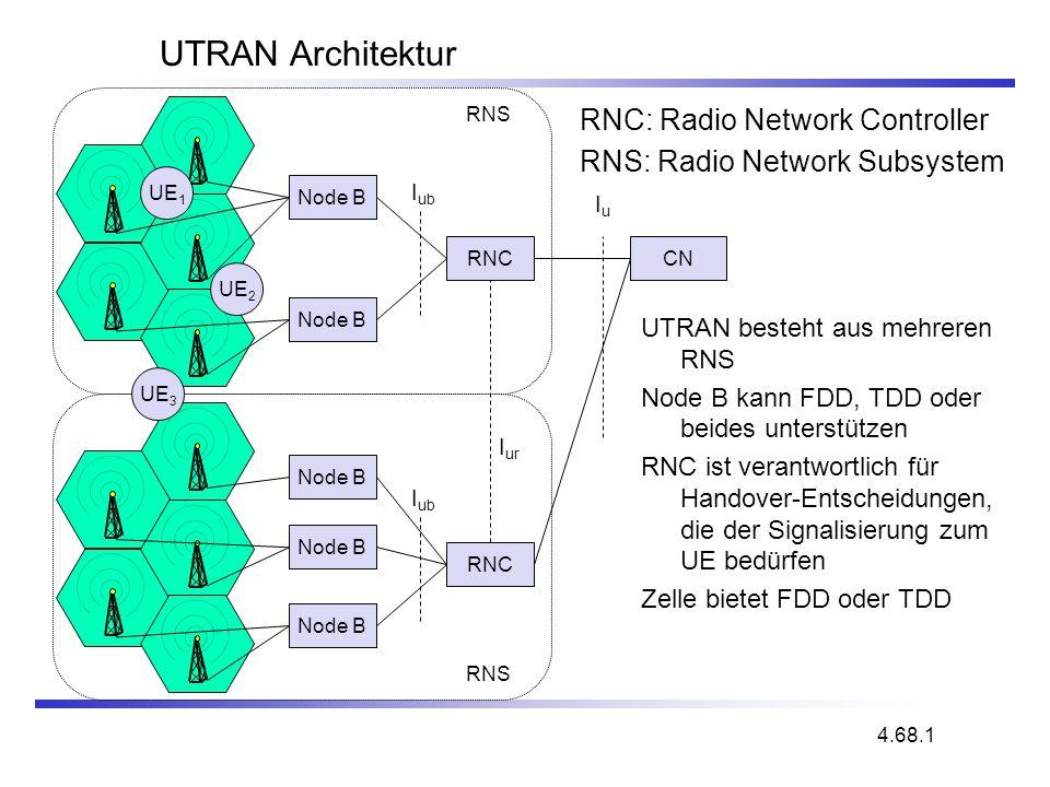 UTRAN Architektur UTRAN besteht aus mehreren RNS Node B kann FDD, TDD oder beides unterstützen RNC ist verantwortlich für Handover-Entscheidungen, die
