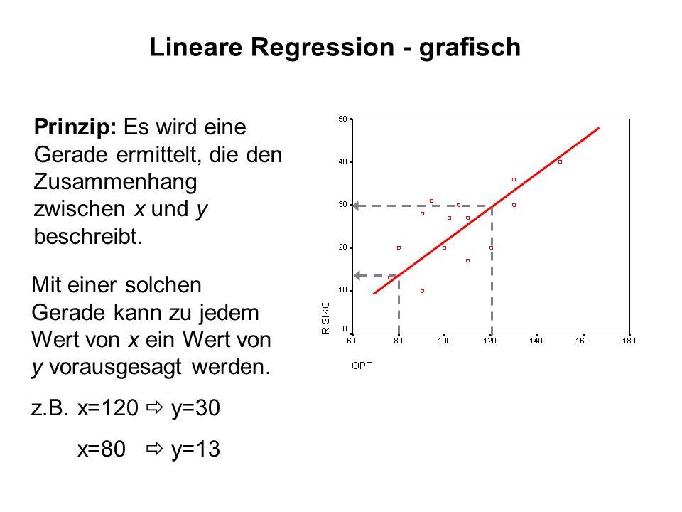 Lineare Regression - grafisch Prinzip: Es wird eine Gerade ermittelt, die den Zusammenhang zwischen x und y beschreibt. Mit einer solchen Gerade kann