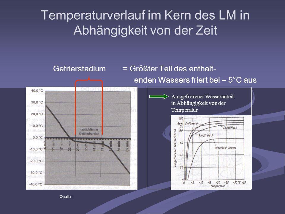 Gefrierstadium= Größter Teil des enthalt- enden Wassers friert bei – 5°C aus Quelle: Ausgefrorener Wasseranteil in Abhängigkeit von der Temperatur