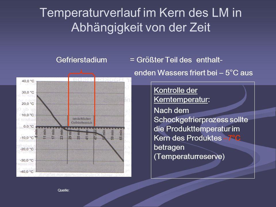 Gefrierstadium= Größter Teil des enthalt- enden Wassers friert bei – 5°C aus Quelle: Kontrolle der Kerntemperatur: Nach dem Schockgefrierprozess sollt
