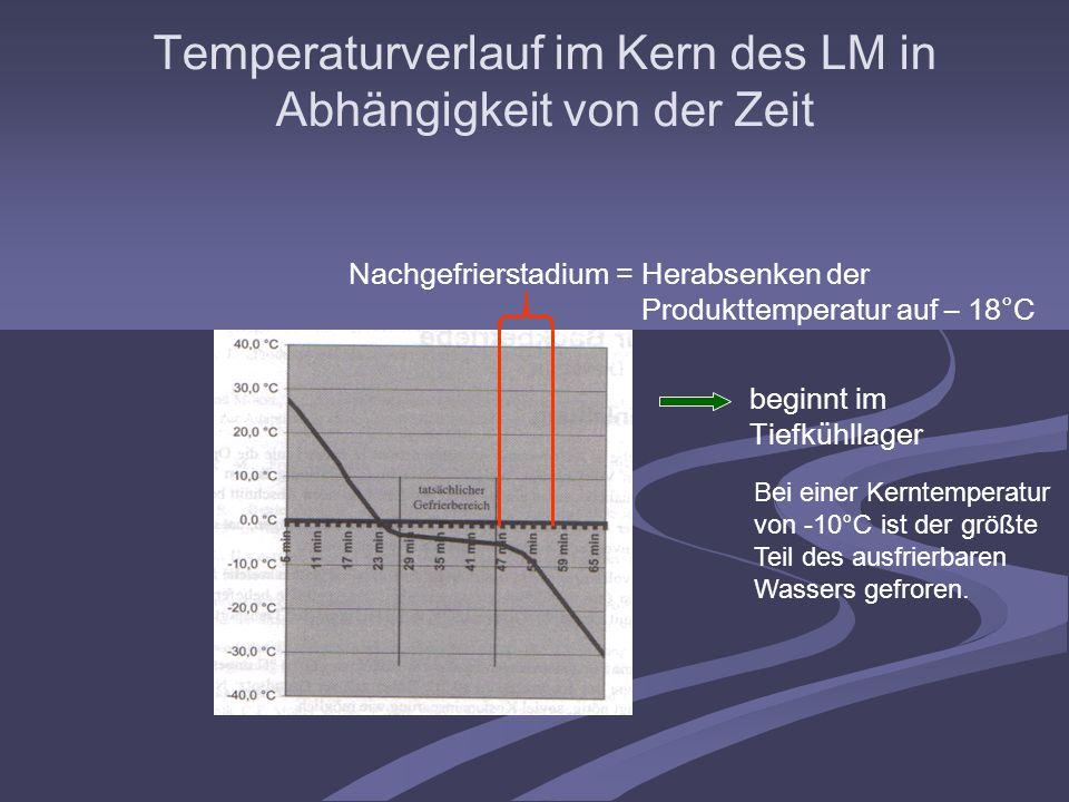 Nachgefrierstadium= Herabsenken der Produkttemperatur auf – 18°C beginnt im Tiefkühllager Bei einer Kerntemperatur von -10°C ist der größte Teil des a