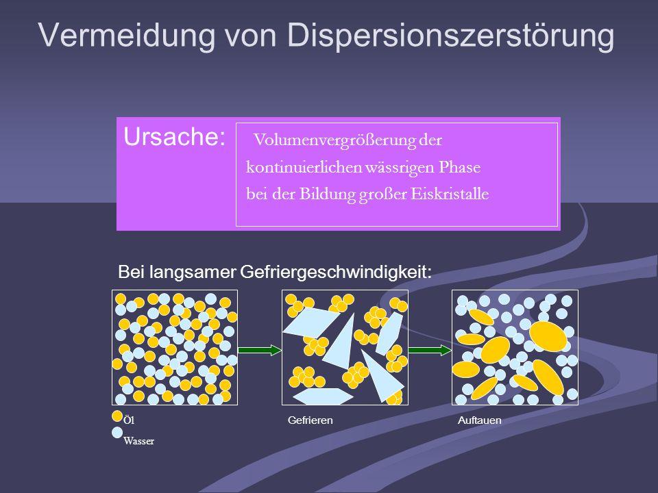 Vermeidung von Dispersionszerstörung Ursache: Volumenvergrößerung der kontinuierlichen wässrigen Phase bei der Bildung großer Eiskristalle Bei langsam