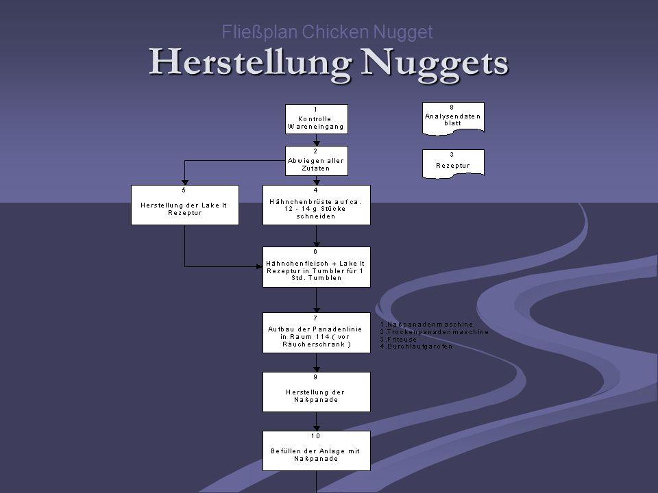 Fließplan Chicken Nugget Herstellung Nuggets
