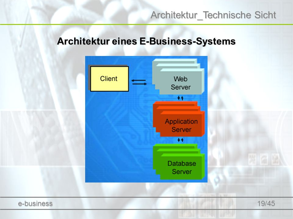 Architektur_Technische Sicht Architektur eines E-Business-Systems e-business 19/45