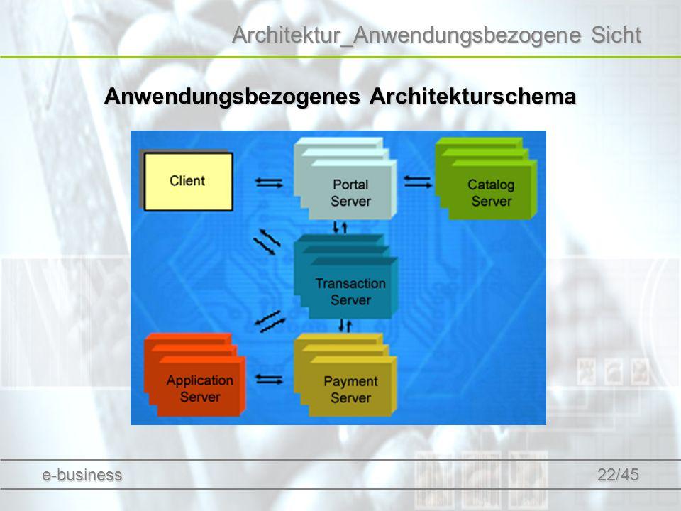 Architektur_Anwendungsbezogene Sicht Anwendungsbezogenes Architekturschema e-business 22/45