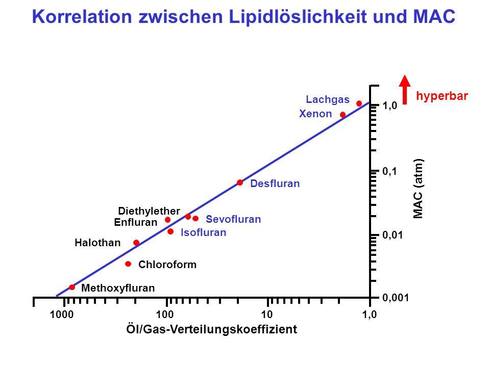 Korrelation zwischen Lipidlöslichkeit und MAC 1000100101,0 Methoxyfluran Chloroform Halothan Sevofluran Isofluran Enfluran Diethylether Desfluran Lachgas Xenon 0,1 0,01 0,001 1,0 MAC (atm) hyperbar Öl/Gas-Verteilungskoeffizient
