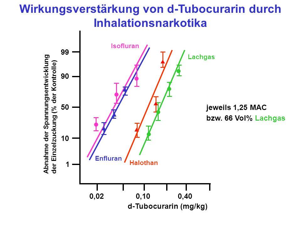 0,020,100,40 d-Tubocurarin (mg/kg) 1 10 50 90 99 Abnahme der Spannungsentwicklung der Einzelzuckung (% der Kontrolle) Lachgas Halothan Enfluran Isofluran jeweils 1,25 MAC bzw.