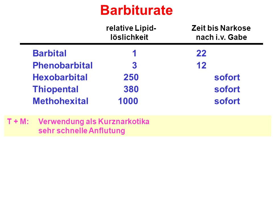Barbiturate relative Lipid- Zeit bis Narkose löslichkeit nach i.v.