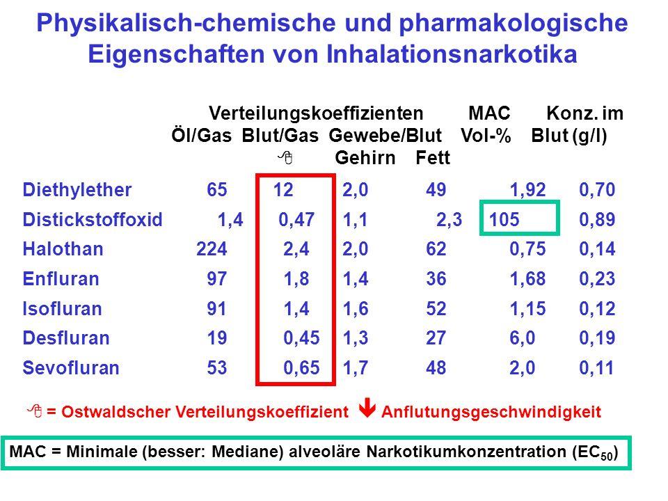 Physikalisch-chemische und pharmakologische Eigenschaften von Inhalationsnarkotika Verteilungskoeffizienten MAC Konz.