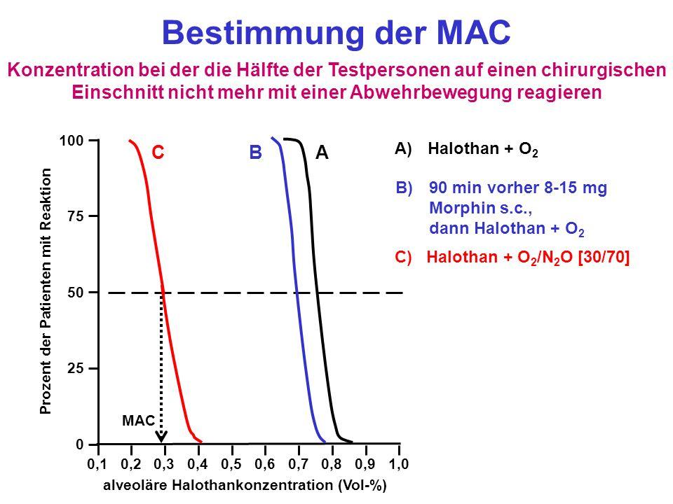 0,10,20,30,40,50,60,70,80,91,0 0 25 75 50 100 C B A Bestimmung der MAC Konzentration bei der die Hälfte der Testpersonen auf einen chirurgischen Einschnitt nicht mehr mit einer Abwehrbewegung reagieren alveoläre Halothankonzentration (Vol-%) Prozent der Patienten mit Reaktion A) Halothan + O 2 B) B)90 min vorher 8-15 mg Morphin s.c., dann Halothan + O 2 C) Halothan + O 2 /N 2 O [30/70] MAC